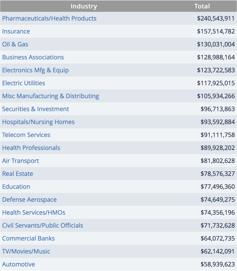 2015 lobbying industries